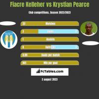 Fiacre Kelleher vs Krystian Pearce h2h player stats