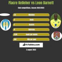 Fiacre Kelleher vs Leon Barnett h2h player stats