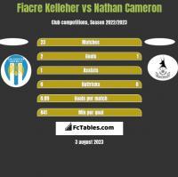 Fiacre Kelleher vs Nathan Cameron h2h player stats