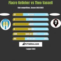 Fiacre Kelleher vs Theo Vassell h2h player stats