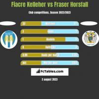 Fiacre Kelleher vs Fraser Horsfall h2h player stats