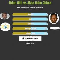 Fidan Aliti vs Akas Uche Chima h2h player stats