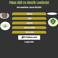 Fidan Aliti vs Henrik Loefkvist h2h player stats