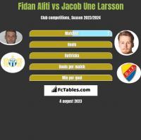 Fidan Aliti vs Jacob Une Larsson h2h player stats