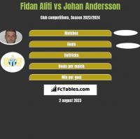 Fidan Aliti vs Johan Andersson h2h player stats