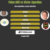 Fidan Aliti vs Victor Agardius h2h player stats
