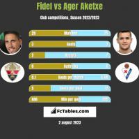 Fidel vs Ager Aketxe h2h player stats