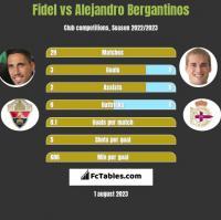 Fidel vs Alejandro Bergantinos h2h player stats