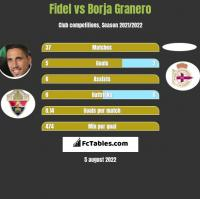 Fidel Chaves vs Borja Granero h2h player stats