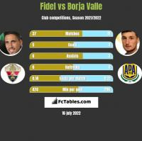 Fidel vs Borja Valle h2h player stats