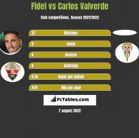 Fidel Chaves vs Carlos Valverde h2h player stats