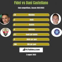 Fidel Chaves vs Dani Castellano h2h player stats