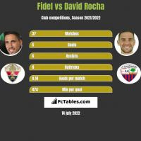 Fidel Chaves vs David Rocha h2h player stats