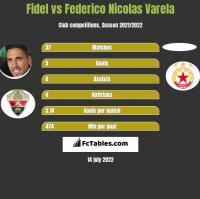 Fidel Chaves vs Federico Nicolas Varela h2h player stats