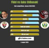Fidel vs Gaku Shibasaki h2h player stats