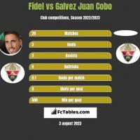 Fidel Chaves vs Galvez Juan Cobo h2h player stats