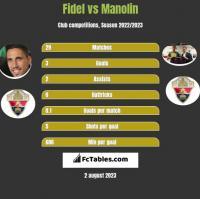 Fidel vs Manolin h2h player stats