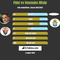 Fidel vs Omenuke Mfulu h2h player stats