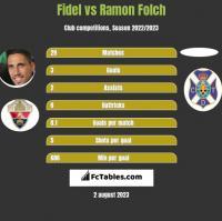 Fidel vs Ramon Folch h2h player stats
