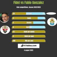 Fidel Chaves vs Fabio Gonzalez h2h player stats