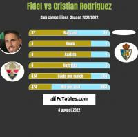 Fidel Chaves vs Cristian Rodriguez h2h player stats