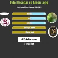 Fidel Escobar vs Aaron Long h2h player stats