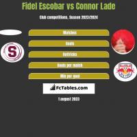 Fidel Escobar vs Connor Lade h2h player stats