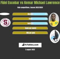 Fidel Escobar vs Kemar Michael Lawrence h2h player stats