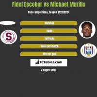 Fidel Escobar vs Michael Murillo h2h player stats