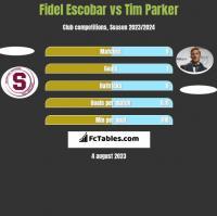 Fidel Escobar vs Tim Parker h2h player stats