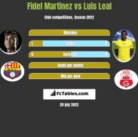 Fidel Martinez vs Luis Leal h2h player stats