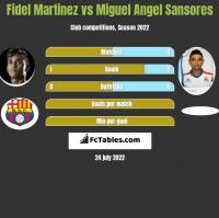 Fidel Martinez vs Miguel Angel Sansores h2h player stats