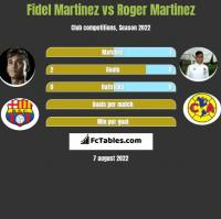 Fidel Martinez vs Roger Martinez h2h player stats