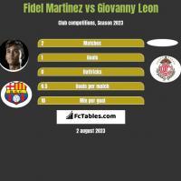 Fidel Martinez vs Giovanny Leon h2h player stats