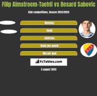 Filip Almstroem-Taehti vs Besard Sabovic h2h player stats