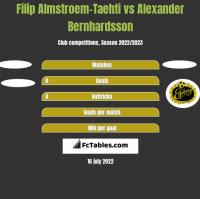 Filip Almstroem-Taehti vs Alexander Bernhardsson h2h player stats