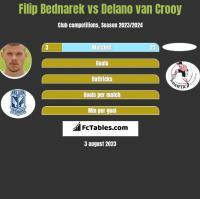Filip Bednarek vs Delano van Crooy h2h player stats
