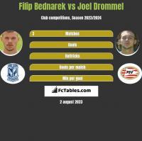Filip Bednarek vs Joel Drommel h2h player stats
