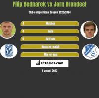 Filip Bednarek vs Jorn Brondeel h2h player stats