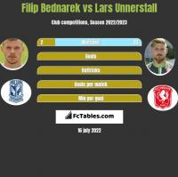 Filip Bednarek vs Lars Unnerstall h2h player stats