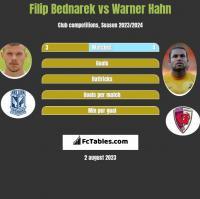 Filip Bednarek vs Warner Hahn h2h player stats