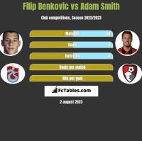Filip Benković vs Adam Smith h2h player stats