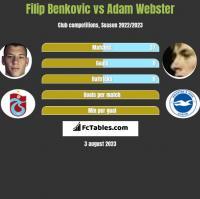 Filip Benkovic vs Adam Webster h2h player stats