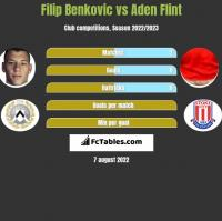 Filip Benković vs Aden Flint h2h player stats