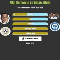Filip Benkovic vs Aidan White h2h player stats