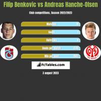 Filip Benkovic vs Andreas Hanche-Olsen h2h player stats