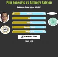 Filip Benkovic vs Anthony Ralston h2h player stats