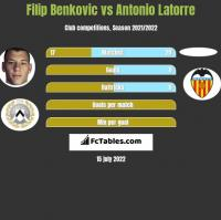 Filip Benkovic vs Antonio Latorre h2h player stats