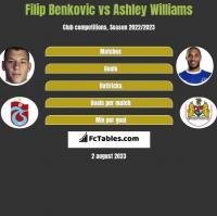 Filip Benković vs Ashley Williams h2h player stats