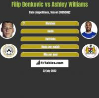 Filip Benkovic vs Ashley Williams h2h player stats